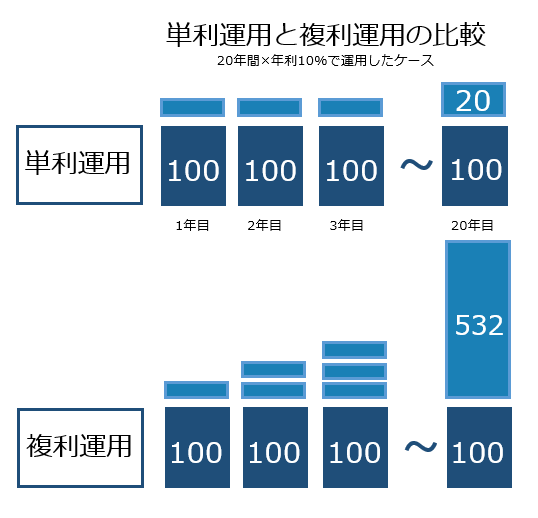 単利運用と複利運用の比較