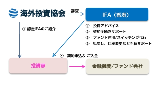 IFAの無料紹介サービス