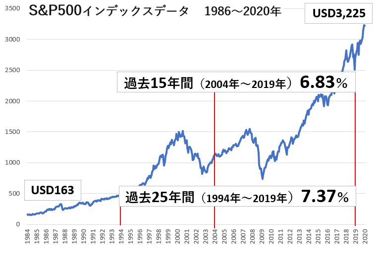 S&Pインデックス指数